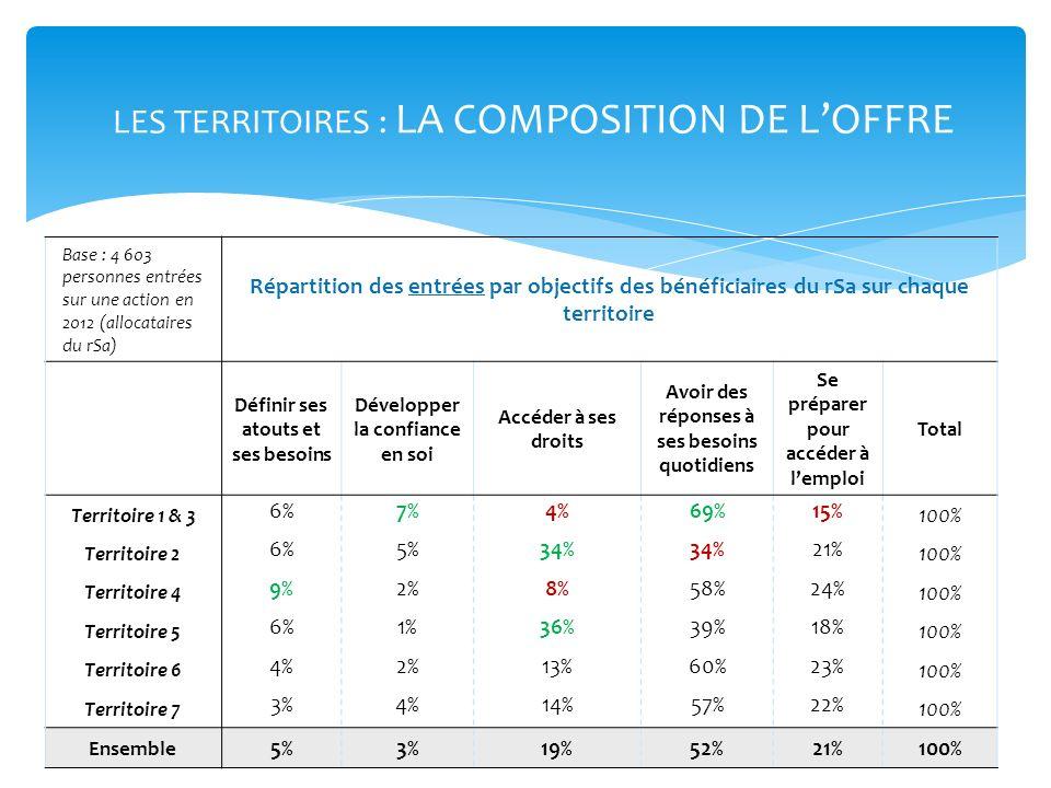 LES TERRITOIRES : LA COMPOSITION DE L'OFFRE