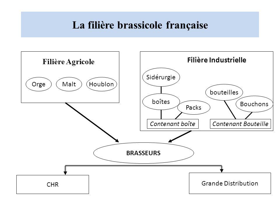 La filière brassicole française