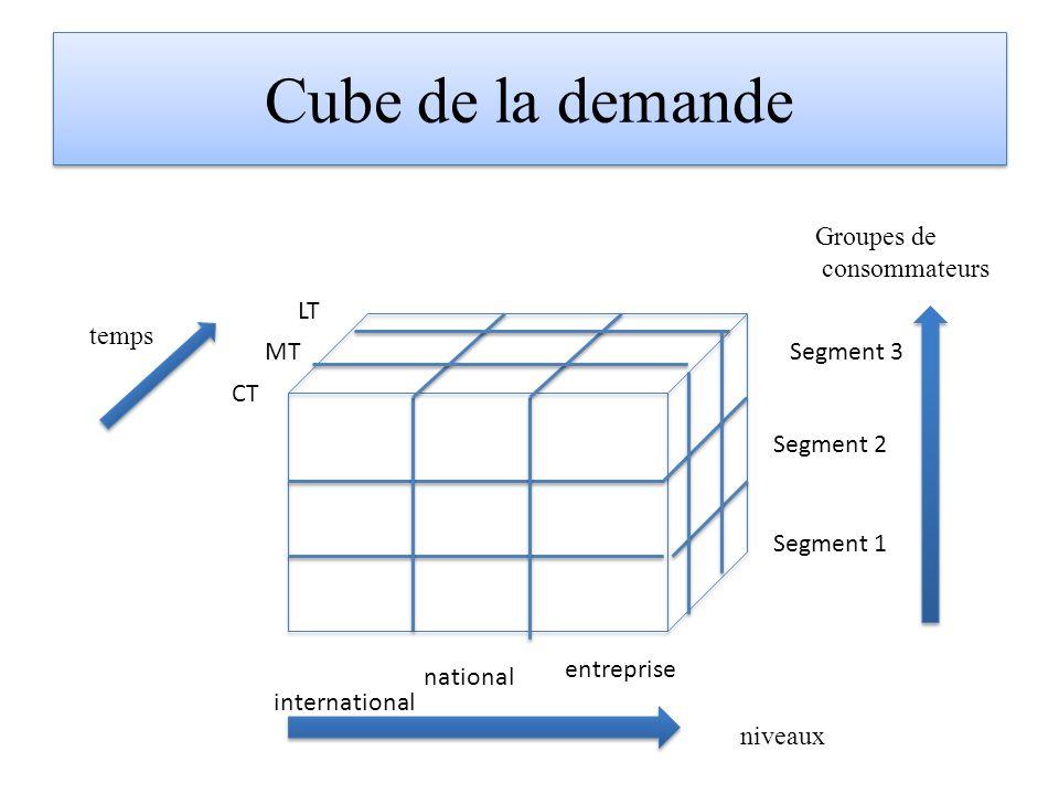 Cube de la demande Groupes de consommateurs LT temps MT Segment 3 CT