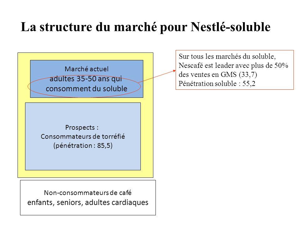 La structure du marché pour Nestlé-soluble