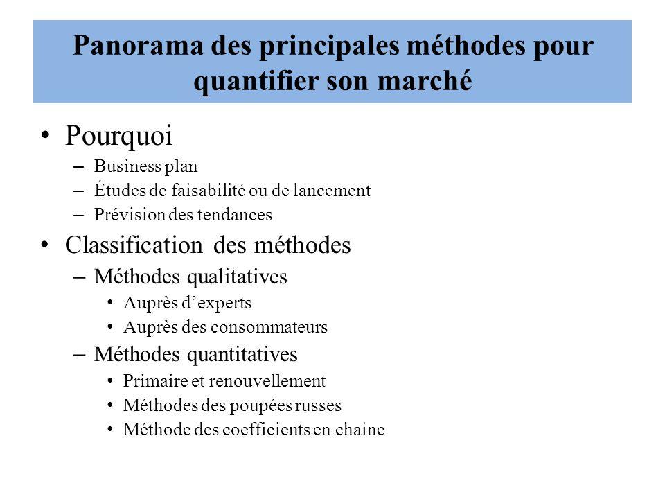 Panorama des principales méthodes pour quantifier son marché