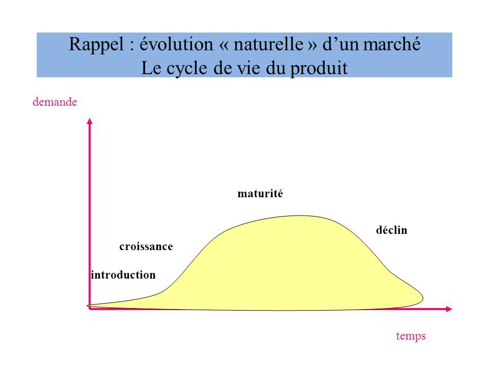 Rappel : évolution « naturelle » d'un marché Le cycle de vie du produit