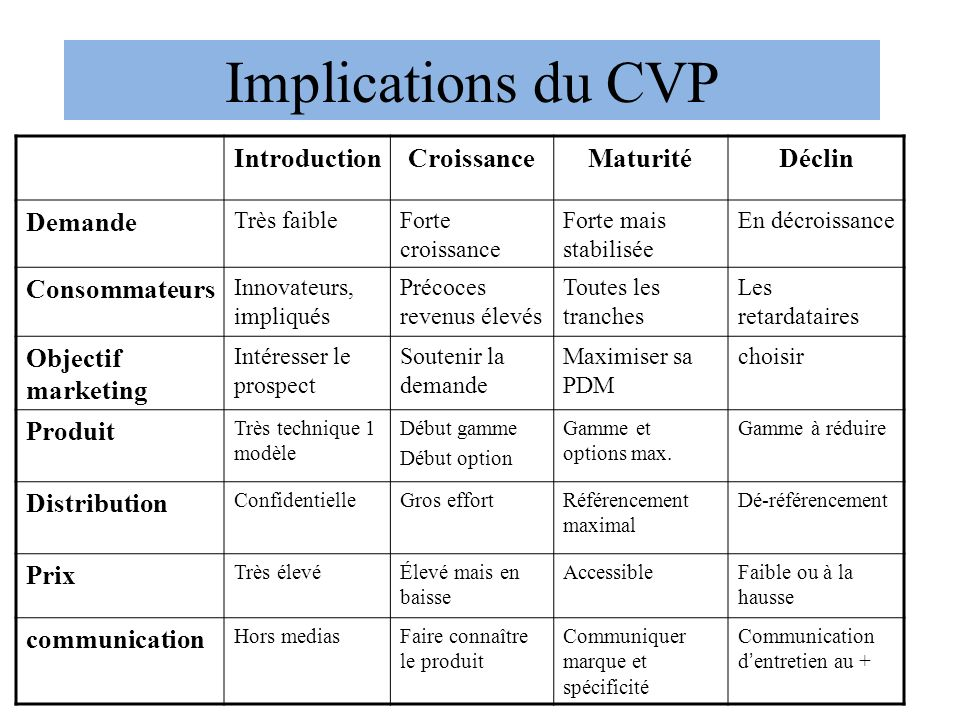 Implications du CVP Introduction Croissance Maturité Déclin Demande