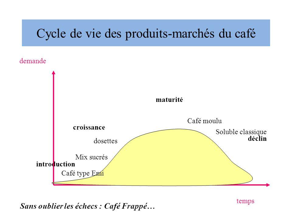 Cycle de vie des produits-marchés du café