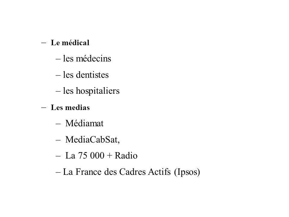 Le médical les médecins. les dentistes. les hospitaliers. Les medias. Médiamat. MediaCabSat, La 75 000 + Radio.