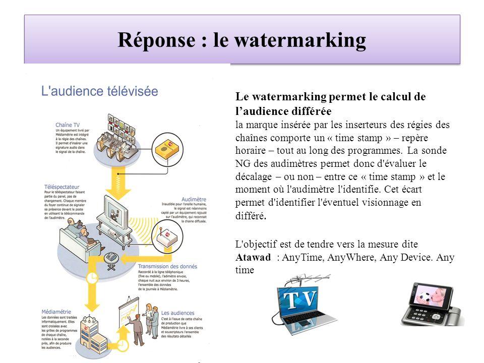 Réponse : le watermarking