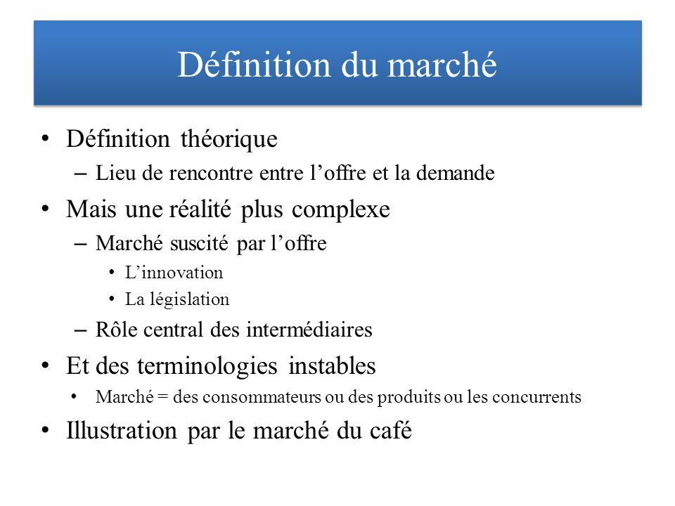 Définition du marché Définition théorique