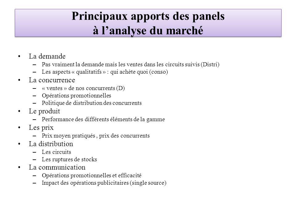 Principaux apports des panels à l'analyse du marché