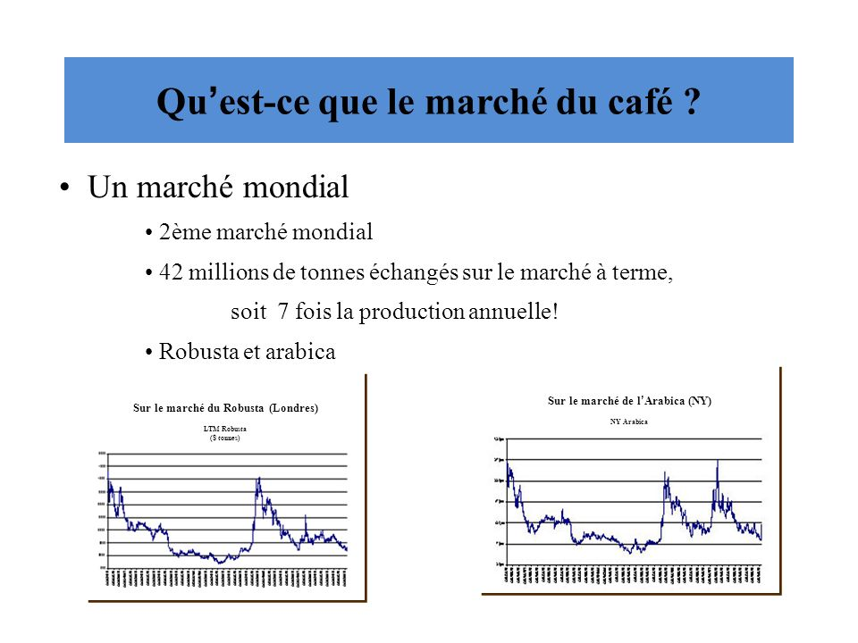 Qu'est-ce que le marché du café