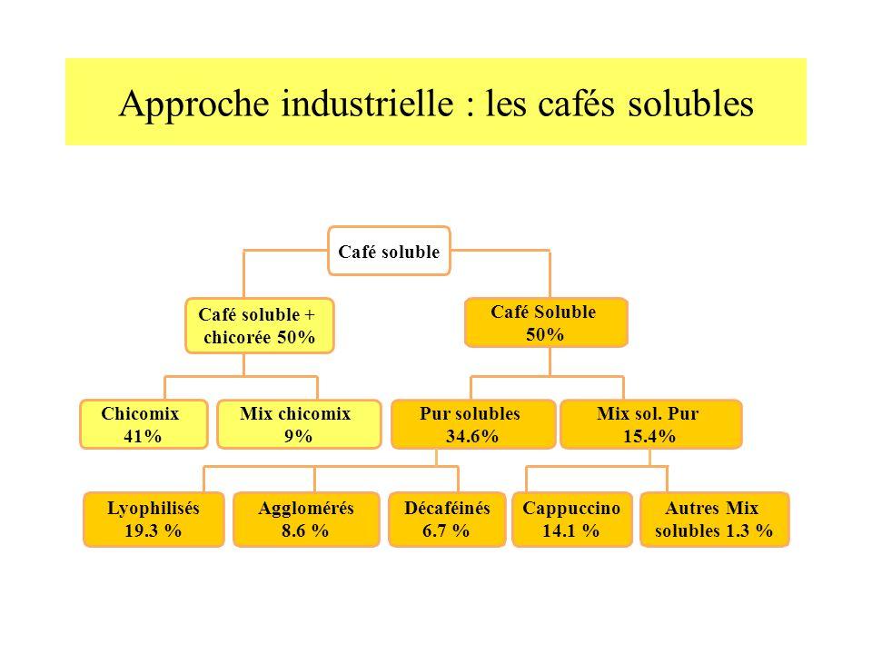 Approche industrielle : les cafés solubles
