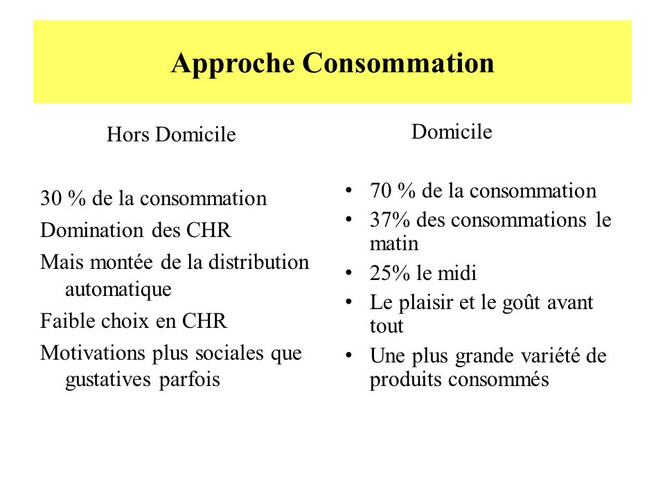 Approche Consommation