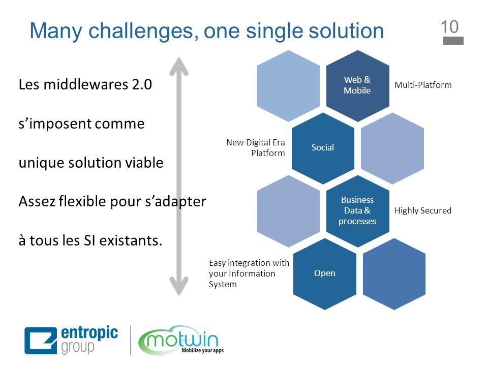 Many challenges, one single solution