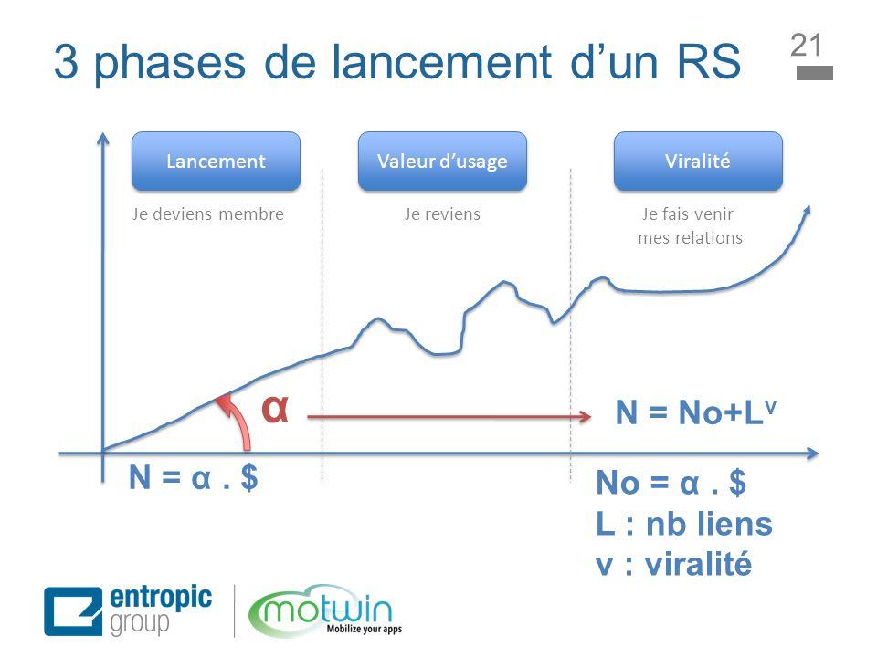 3 phases de lancement d'un RS