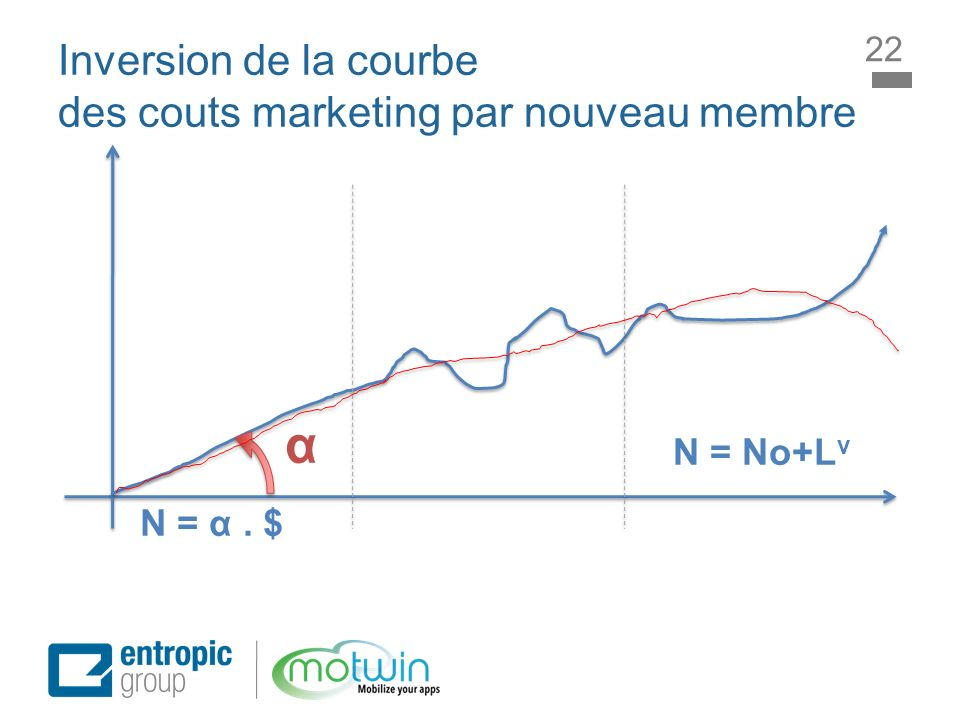 Inversion de la courbe des couts marketing par nouveau membre