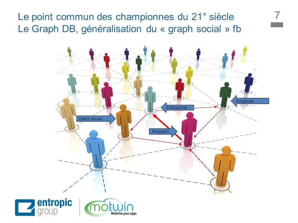 Le point commun des championnes du 21° siècle Le Graph DB, généralisation du « graph social » fb