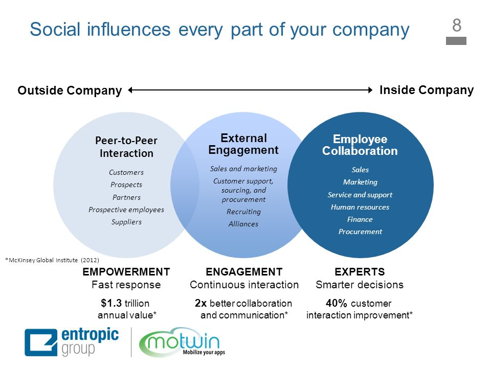 Social influences every part of your company