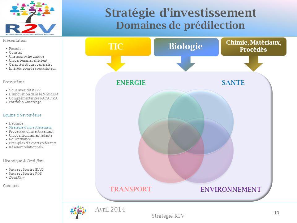 Stratégie d'investissement