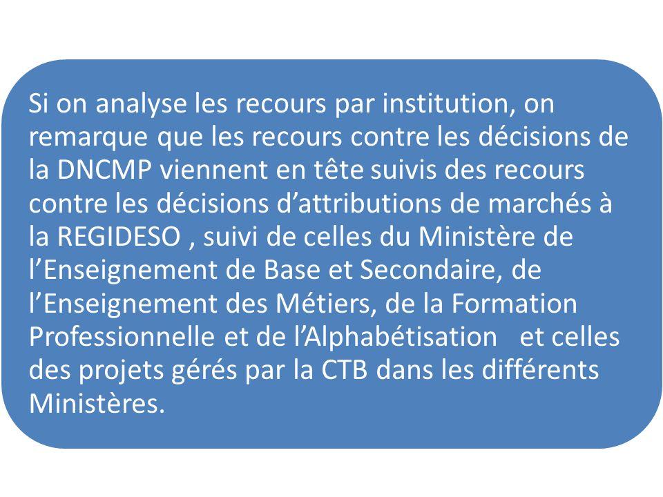 Si on analyse les recours par institution, on remarque que les recours contre les décisions de la DNCMP viennent en tête suivis des recours contre les décisions d'attributions de marchés à la REGIDESO , suivi de celles du Ministère de l'Enseignement de Base et Secondaire, de l'Enseignement des Métiers, de la Formation Professionnelle et de l'Alphabétisation et celles des projets gérés par la CTB dans les différents Ministères.