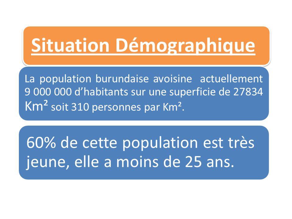 Situation Démographique