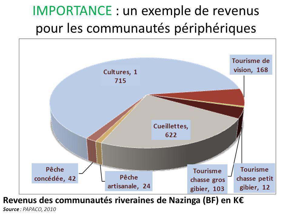 IMPORTANCE : un exemple de revenus pour les communautés périphériques