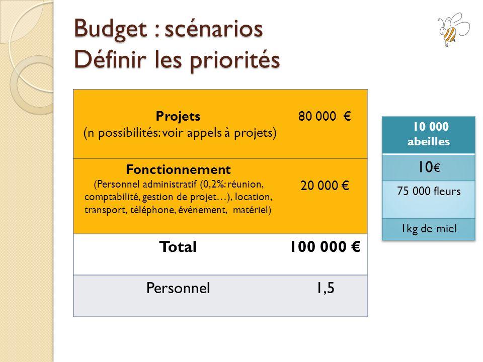Budget : scénarios Définir les priorités