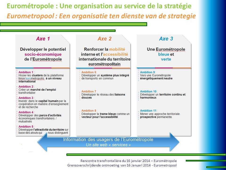 Eurométropole : Une organisation au service de la stratégie