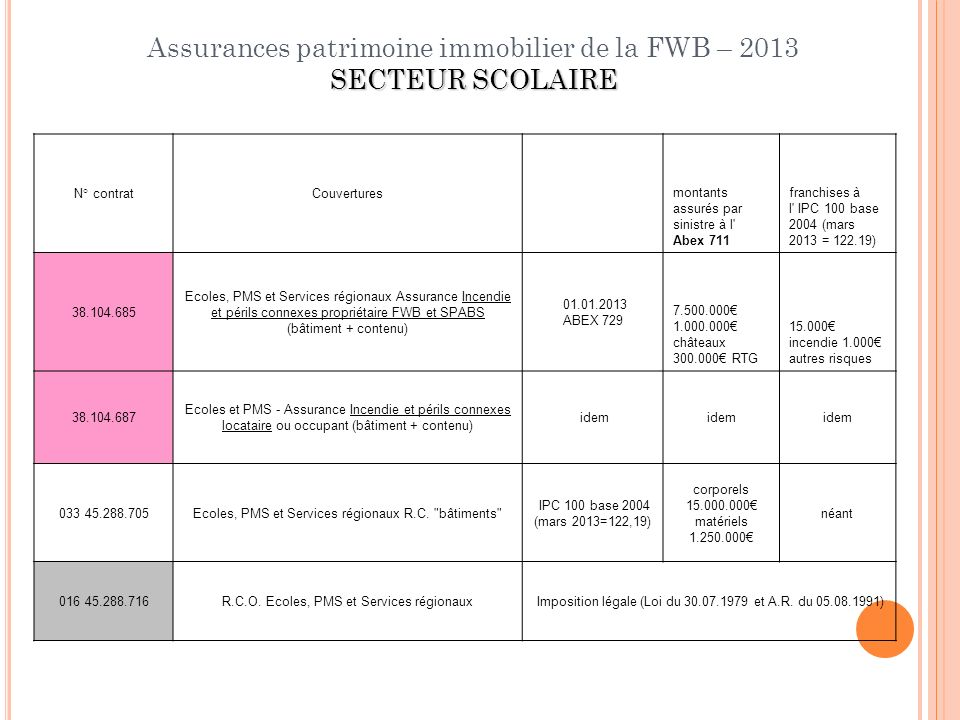 Assurances patrimoine immobilier de la FWB – 2013 SECTEUR SCOLAIRE