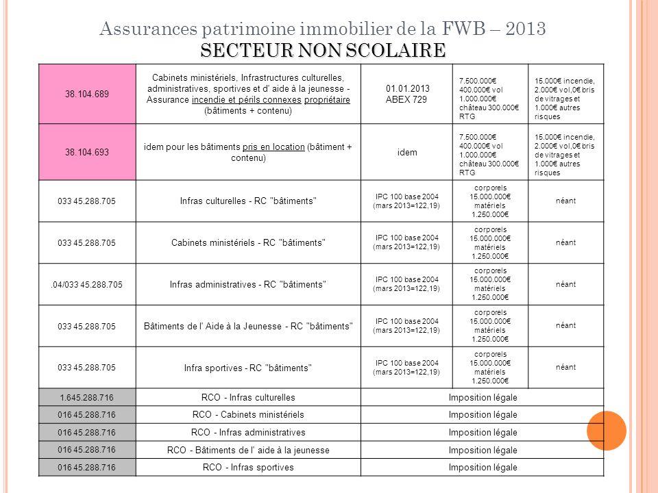 Assurances patrimoine immobilier de la FWB – 2013 SECTEUR NON SCOLAIRE