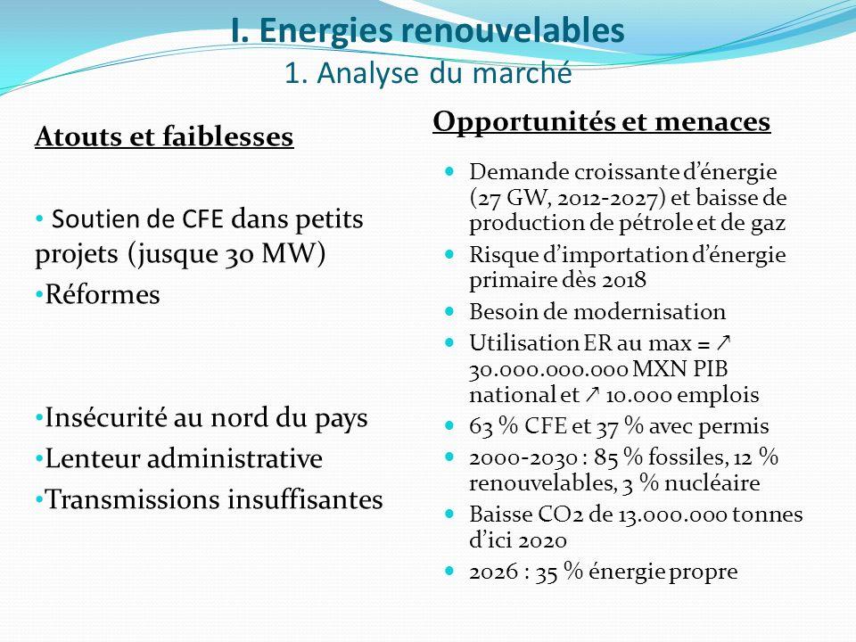 I. Energies renouvelables 1. Analyse du marché