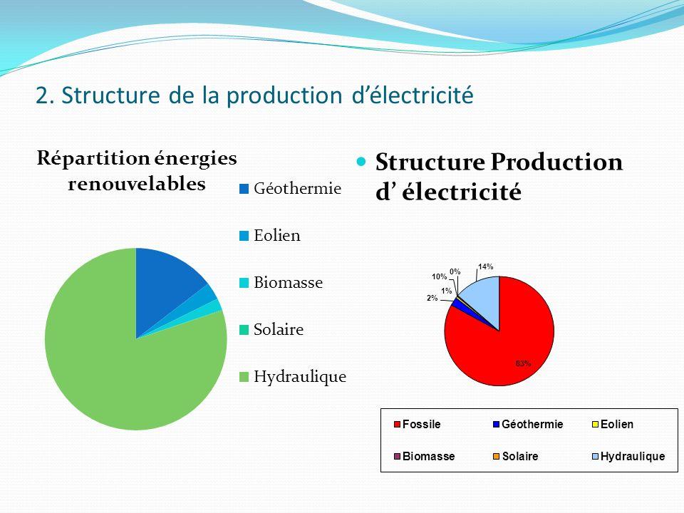 2. Structure de la production d'électricité