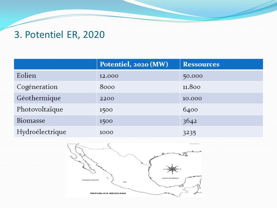 3. Potentiel ER, 2020 Potentiel, 2020 (MW) Ressources Eolien 12.000
