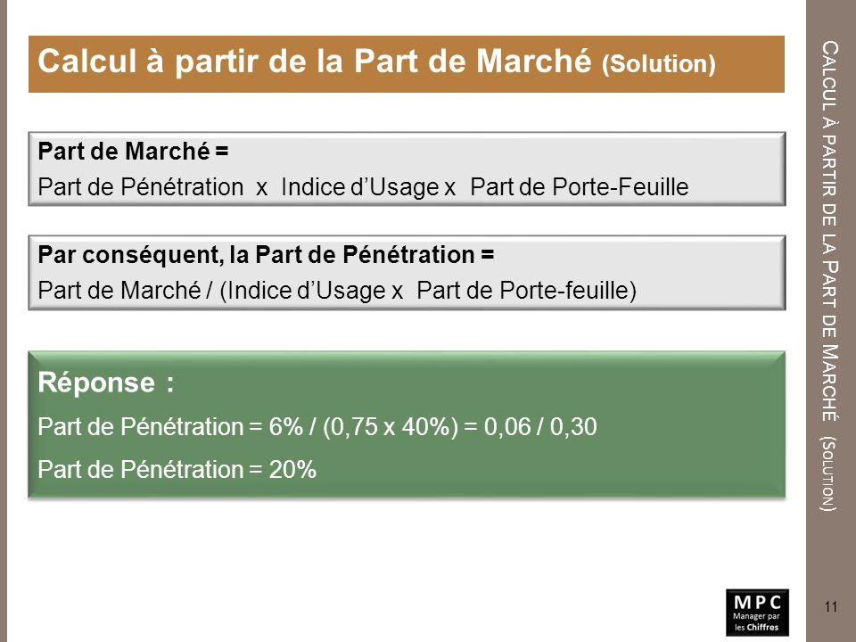 Calcul à partir de la Part de Marché (Solution)