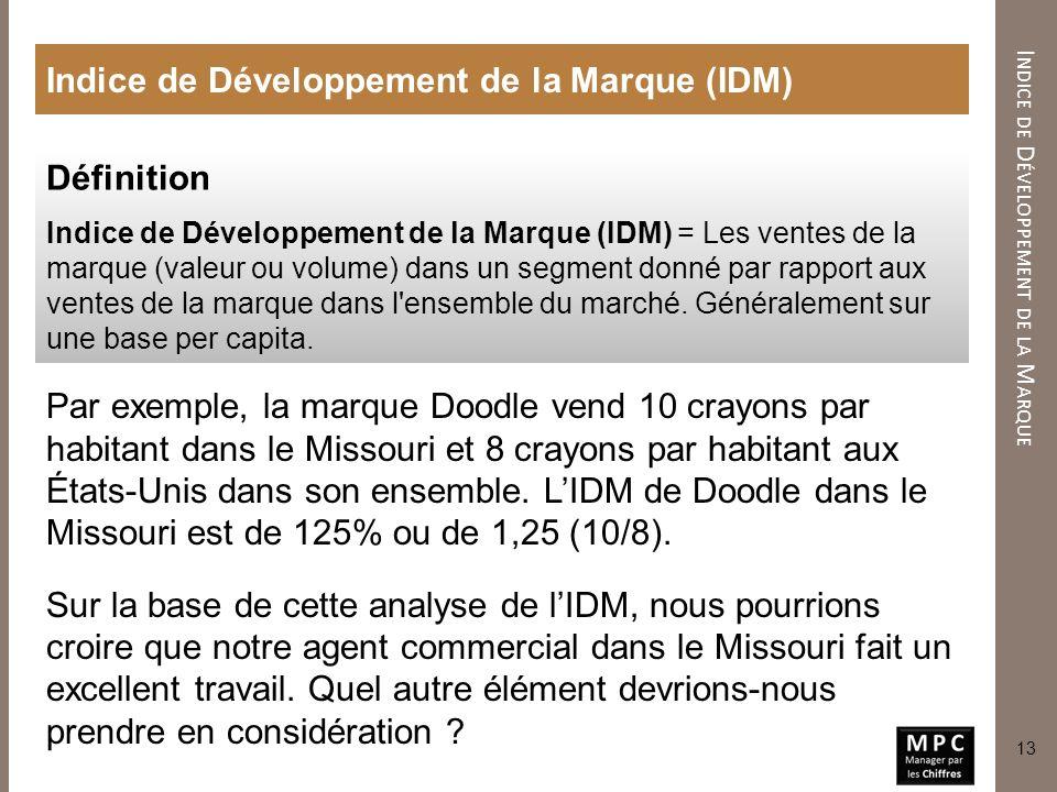 Indice de Développement de la Marque