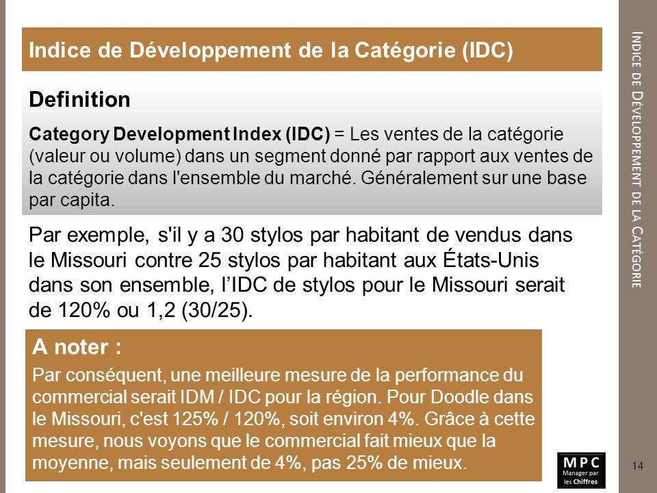 Indice de Développement de la Catégorie