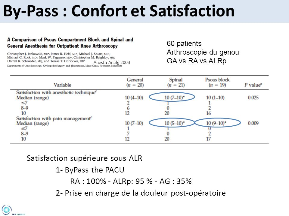 By-Pass : Confort et Satisfaction