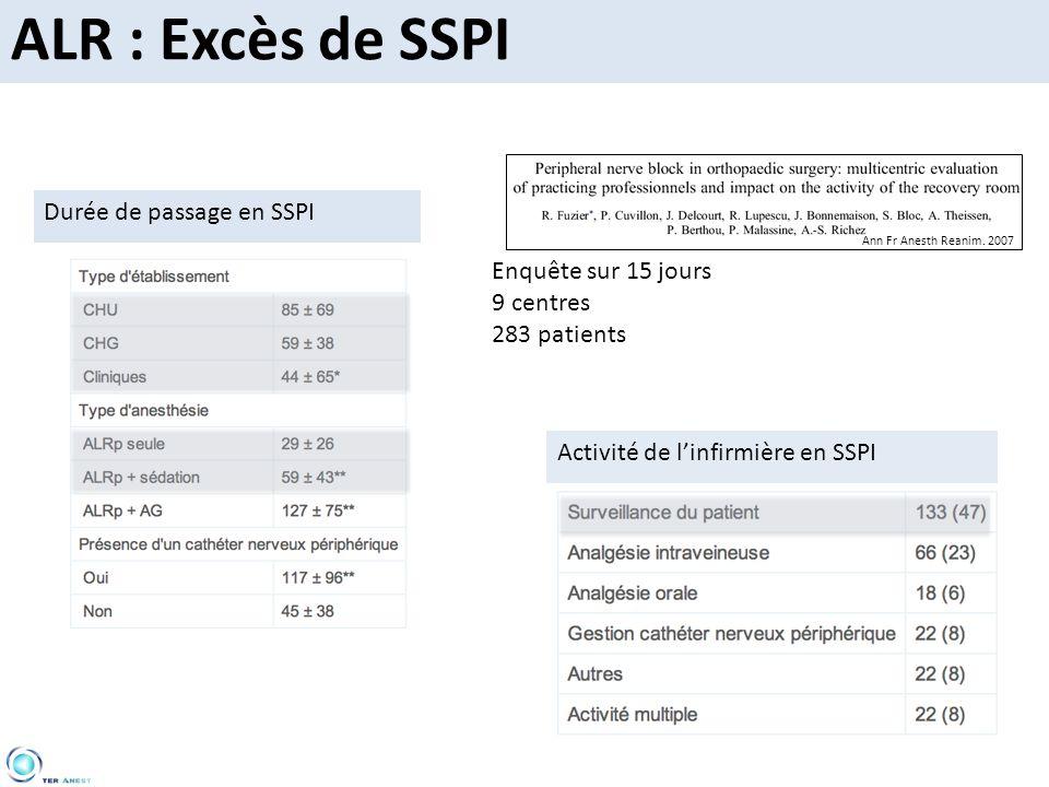 ALR : Excès de SSPI Durée de passage en SSPI Enquête sur 15 jours