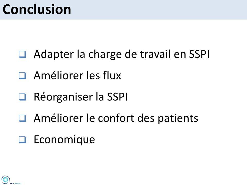 Conclusion Adapter la charge de travail en SSPI Améliorer les flux