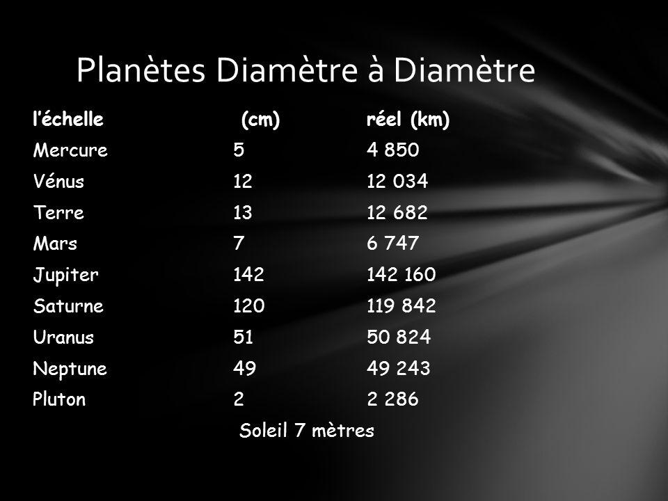 Planètes Diamètre à Diamètre