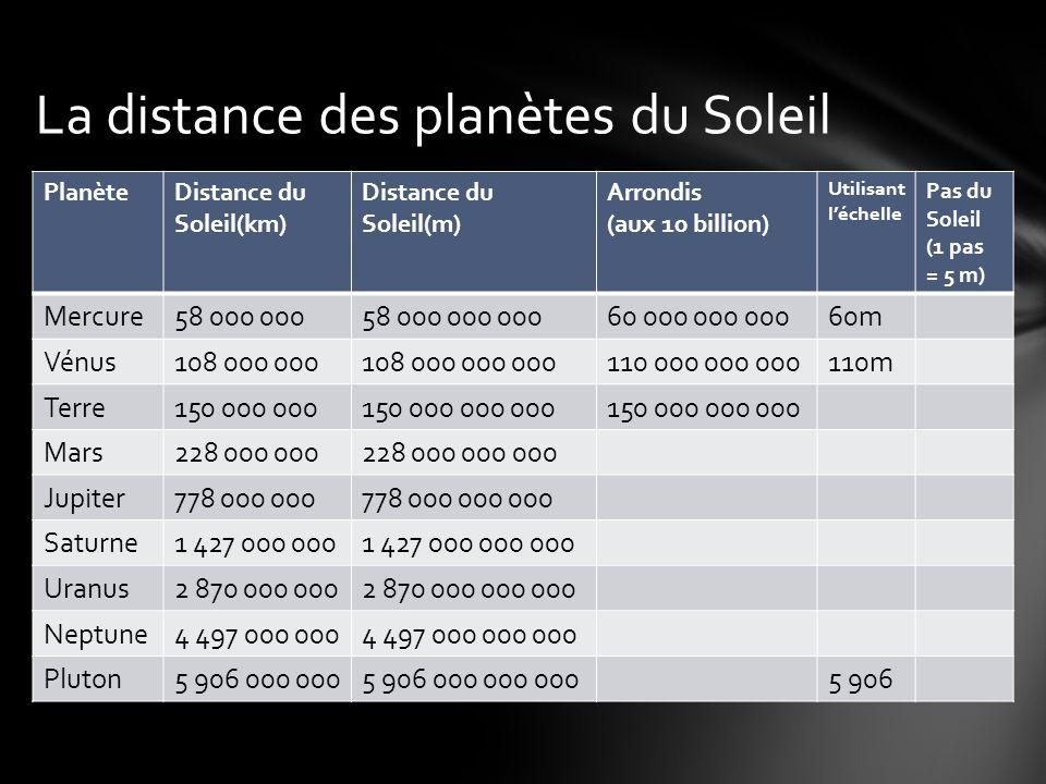 La distance des planètes du Soleil