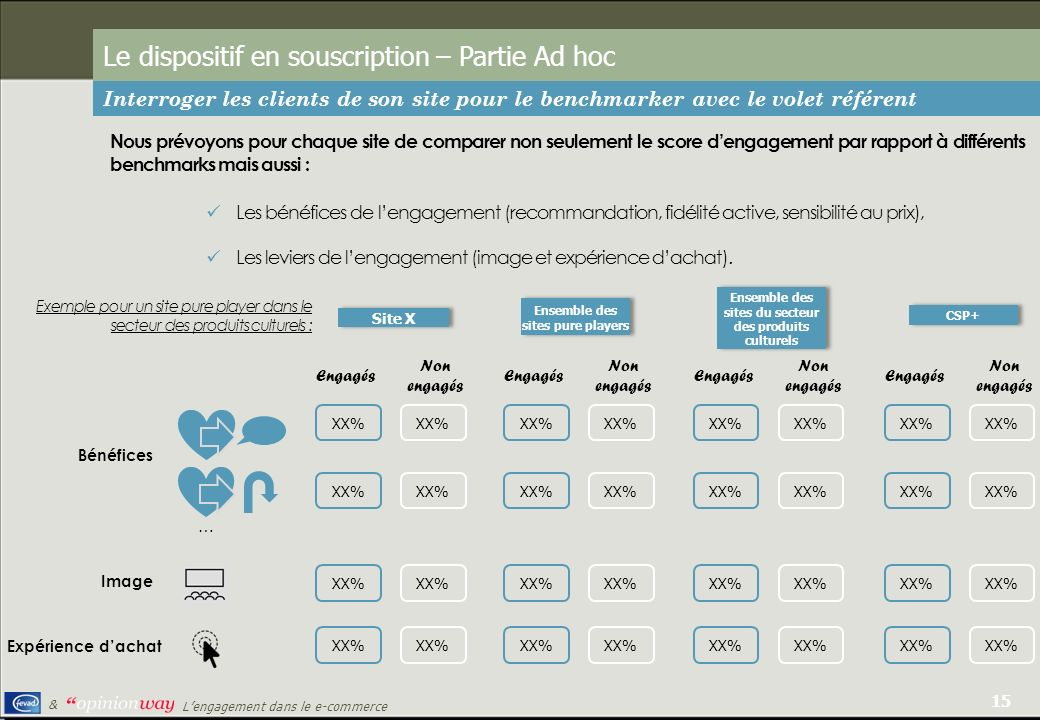 Le dispositif en souscription – Partie Ad hoc