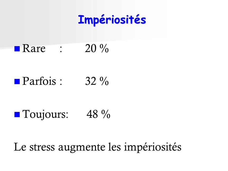 Impériosités Rare : 20 % Parfois : 32 % Toujours: 48 % Le stress augmente les impériosités