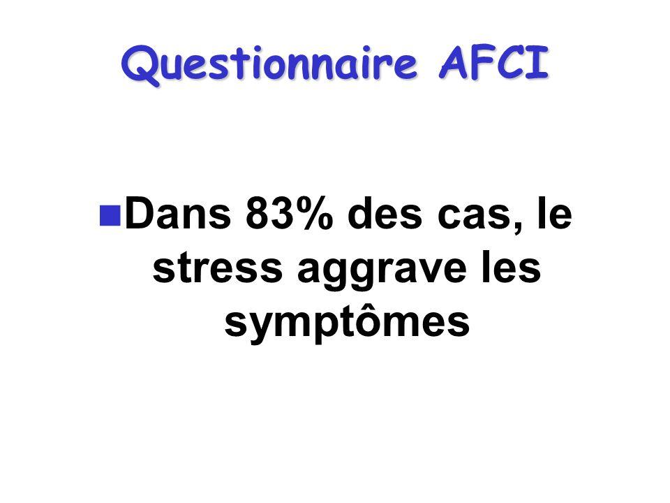 Dans 83% des cas, le stress aggrave les symptômes