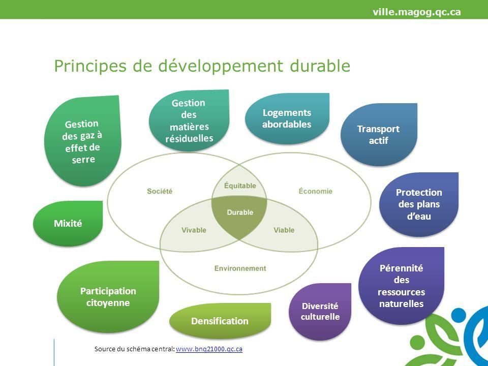 Principes de développement durable