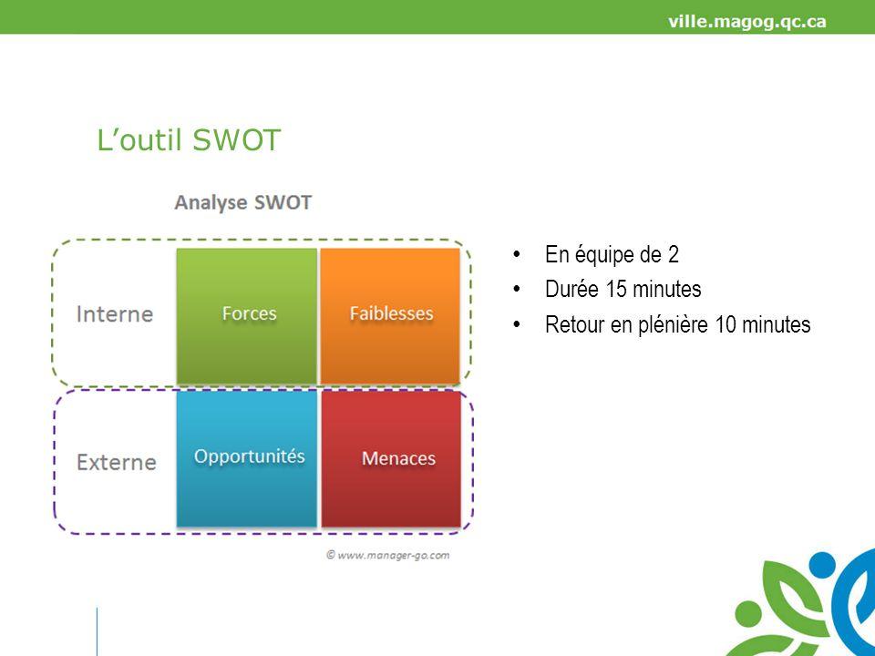 L'outil SWOT En équipe de 2 Durée 15 minutes