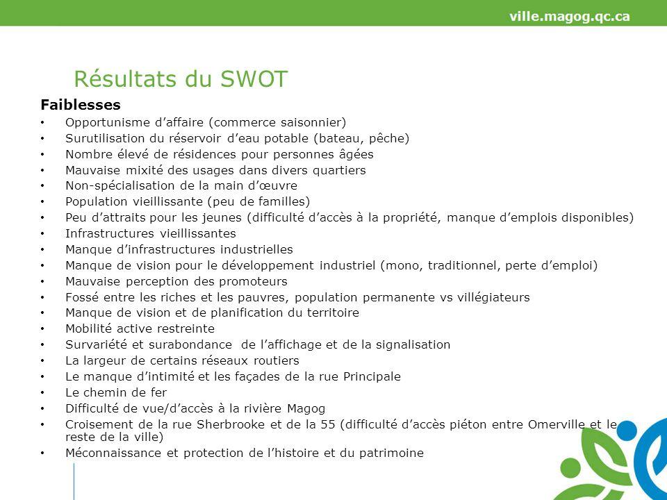 Résultats du SWOT Faiblesses