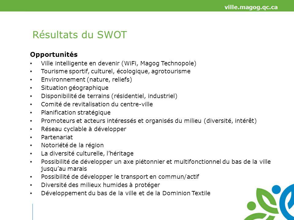 Résultats du SWOT Opportunités