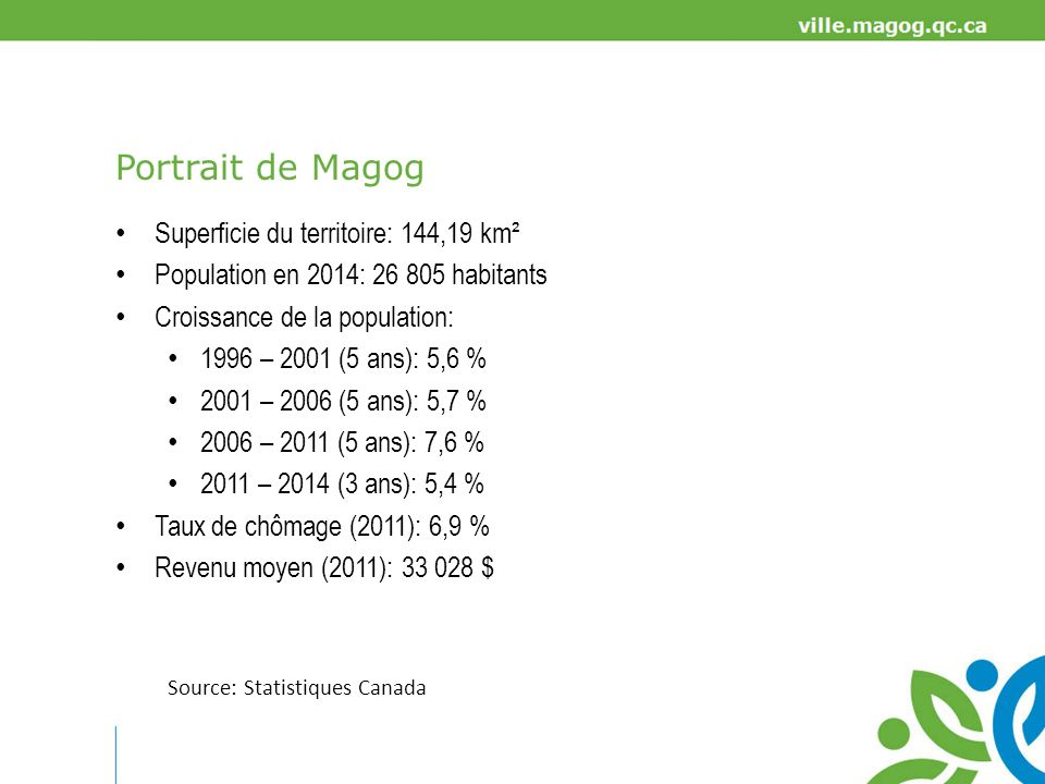 Portrait de Magog Superficie du territoire: 144,19 km²