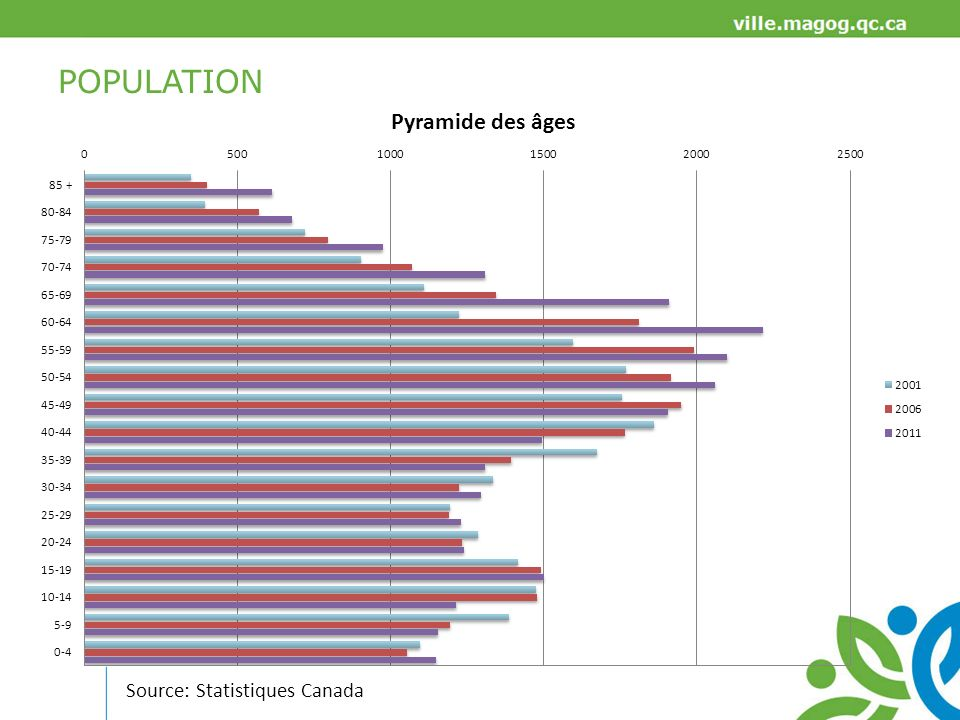 POPULATION Source: Statistiques Canada