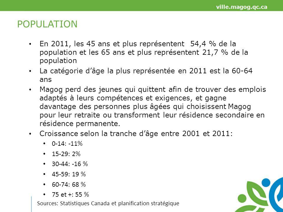 POPULATION En 2011, les 45 ans et plus représentent 54,4 % de la population et les 65 ans et plus représentent 21,7 % de la population.