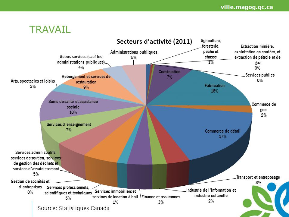 TRAVAIL Source: Statistiques Canada